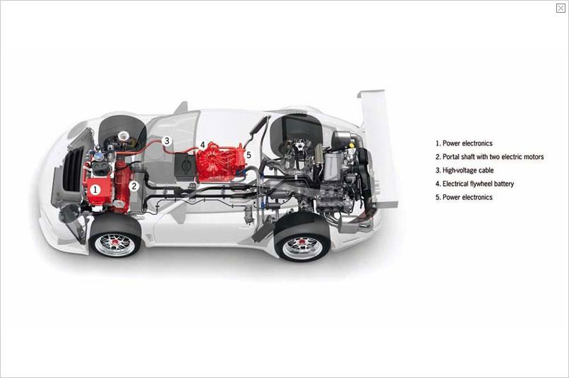 Re Hybrid Cars Transmission